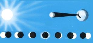 phases de l'éclipse de soleil